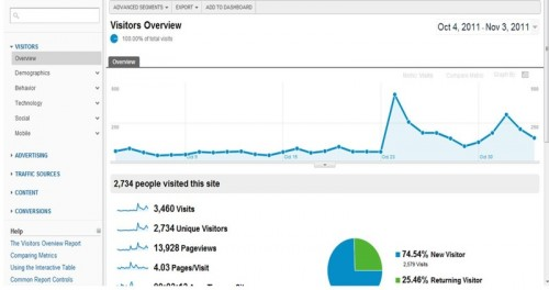 More traffic as a result of consultation with Lucy Beer of WebTrainingWheels