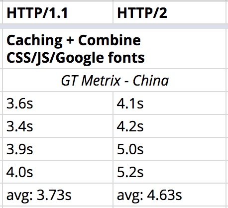 Cache and combine - China