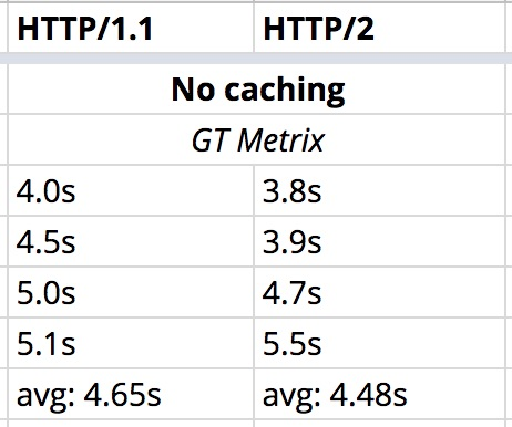 Site 2 - no caching